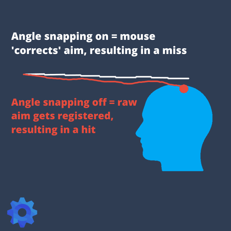 What is Angle Snapping?